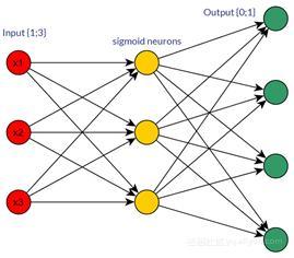 深度学习与神经网络:最值得关注的6大趋势