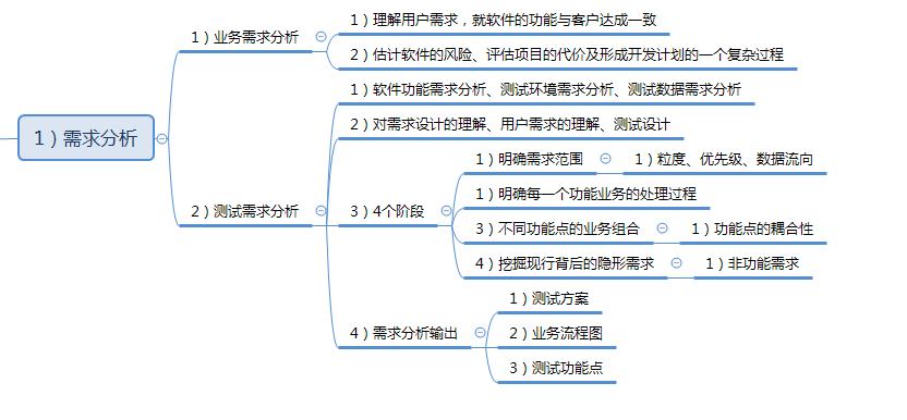 分析基础知识(需求设计及用例测试)-测试用例东南亚室内设计案例图片