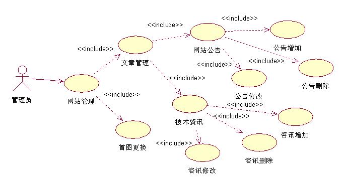 用rose画uml图(用例图,活动图)