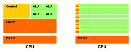GPU 比 CPU 有更多的逻辑运算单元(ALU)图片来自网络,版权属于作者