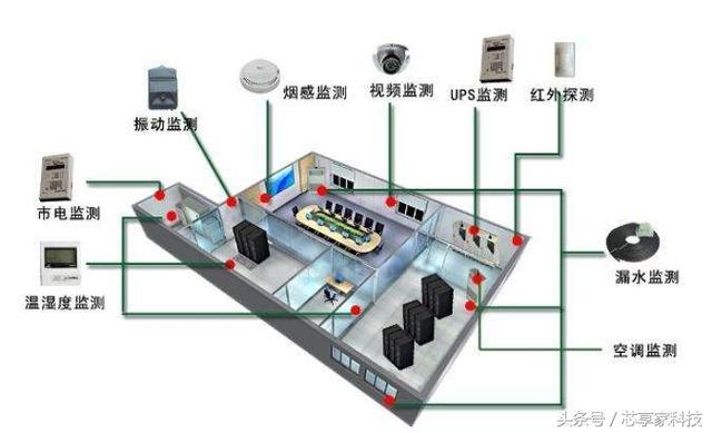 揭秘!服务器机房都有哪些重要的系统?