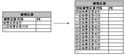 苏宁数据仓库建设技术演进