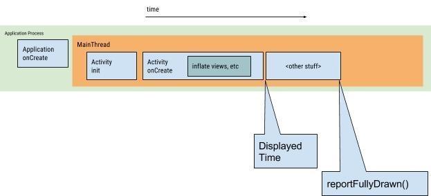 App优化之提升你的App启动速度之理论基础