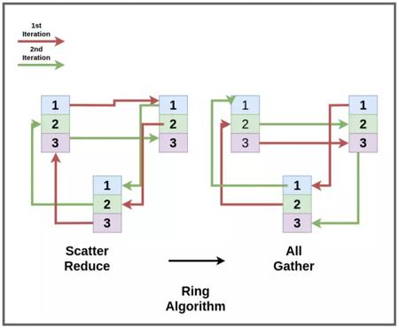 Ring 算法