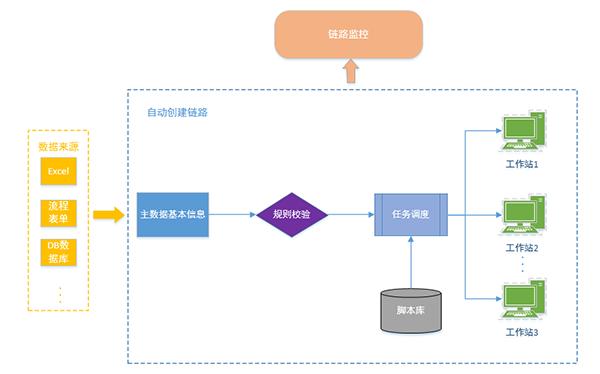 苏宁主数据智能维护系统是如何建立的?
