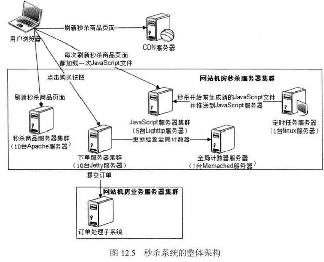 阿里双十一秒杀系统架构设计,有哪些关键点?