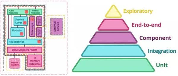 经典策略模型