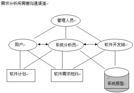 http://otfah9orz.bkt.clouddn.com/requirement-analysis_01.png
