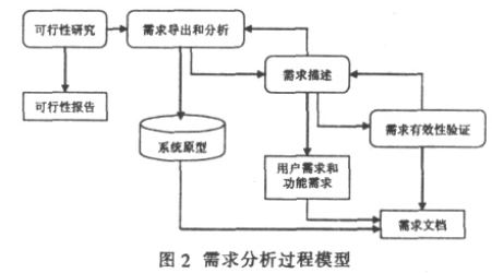 http://otfah9orz.bkt.clouddn.com/requirement-analysis_02.png