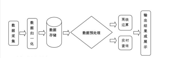 大数据处理基本过程