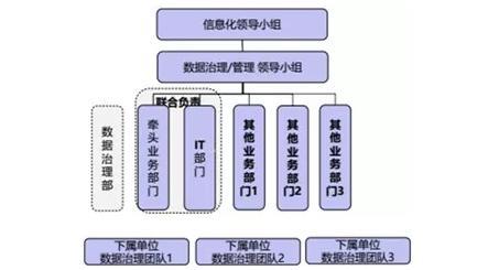大数据治理的五个核心要素