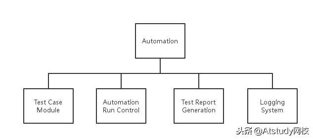 学会Python+Selenium,分分钟搭建Web自动化框架!