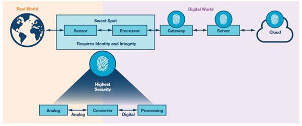 从物理世界向数字世界过渡的最高安全性