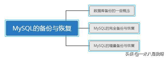 怎么对MySQL数据库进行备份与恢复