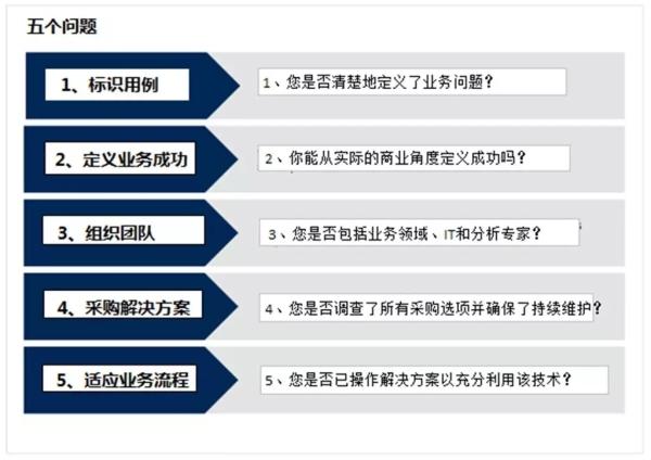 在第一个人工智能项目之前要问的五个问题