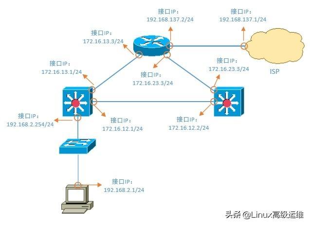 运维工程师必备技能:网络排错思路讲解