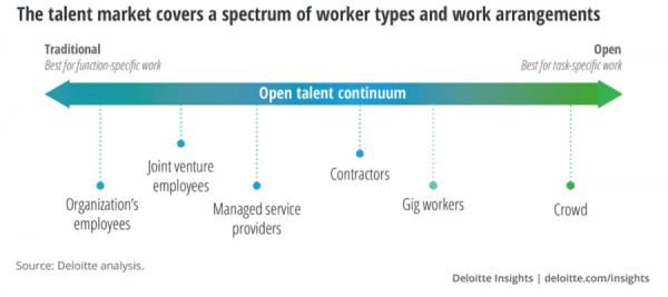 Talent Continuum