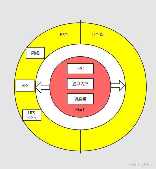 """华为""""鸿蒙""""所涉及的微内核到底是什么?一文带你认识微内核"""
