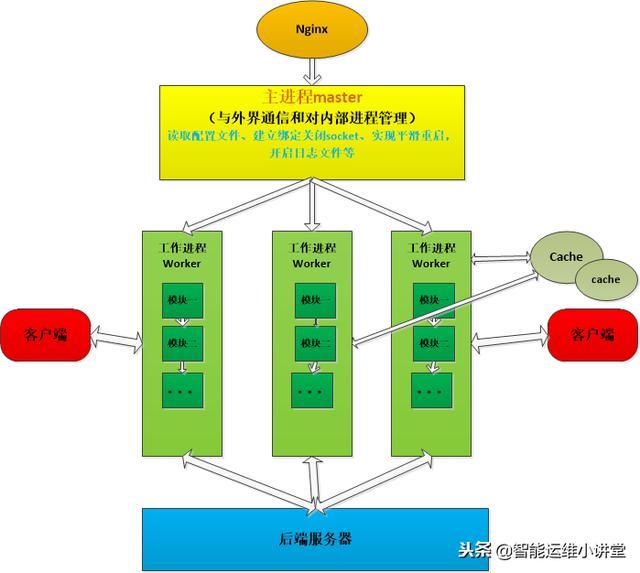 解剖nginx服务器架构