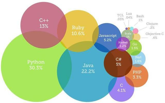 程序员工作中常用的7款编程语言!用过4款以上的都是大牛级别