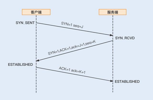 Java性能之优化RPC网络通信