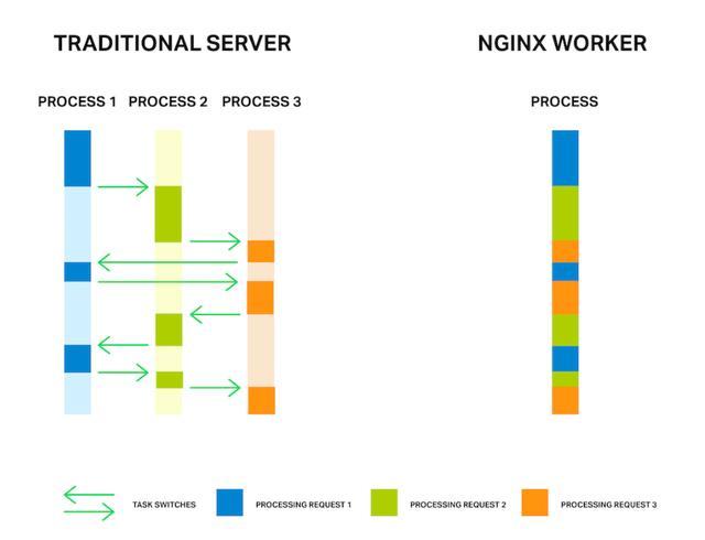「技术架构」10个10倍提升应用程序性能的技巧