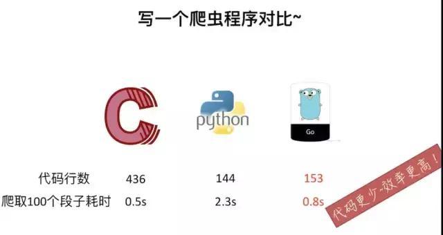 Go语言和Java、python等其他语言的对比分析