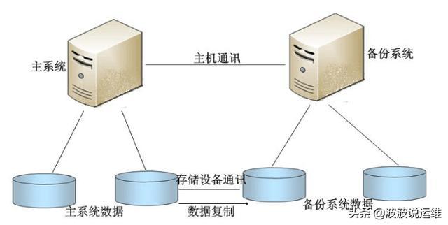 关于数据库备份恢复方面的15个建议,值得重视