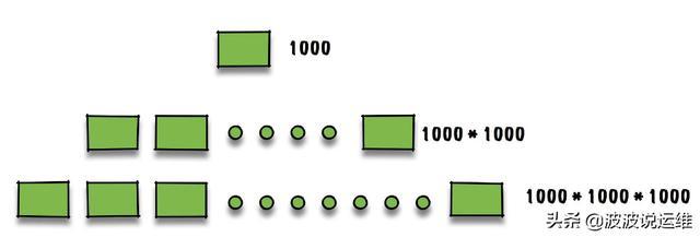 关于mysql数据库配置优化的15条建议