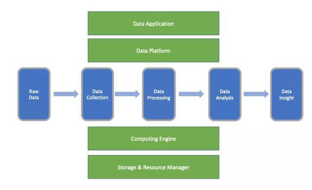 大数据发展的 8 个要点