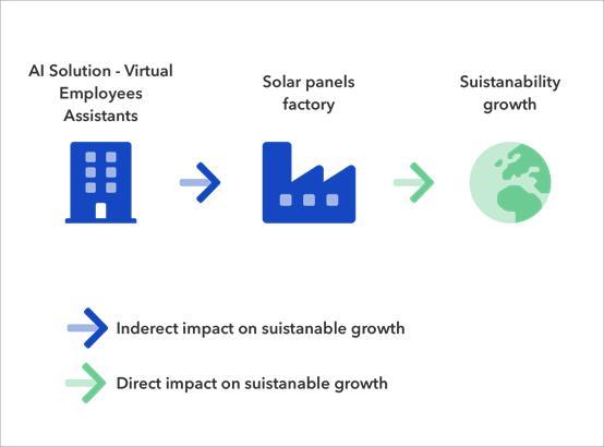 人工智能如何支持公司的可持续发展?
