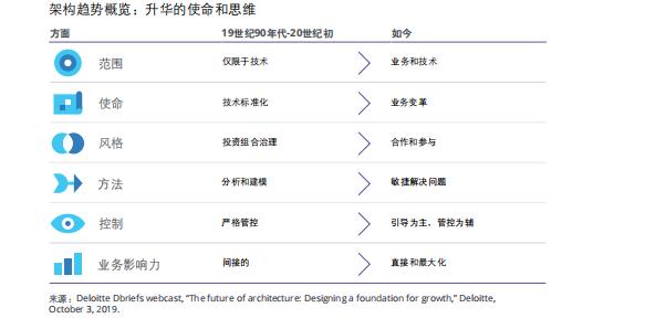 九大宏观科技力量,五大关键新兴趋势,三大颠覆性技术