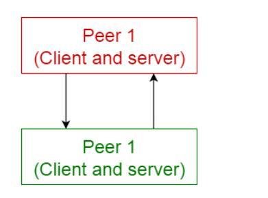 「软件架构」10种常见的软件架构模式