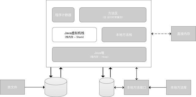 「秒懂!」JVM虚拟机图文详解!一点都不难