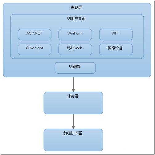 谈谈对于企业级系统架构的理解