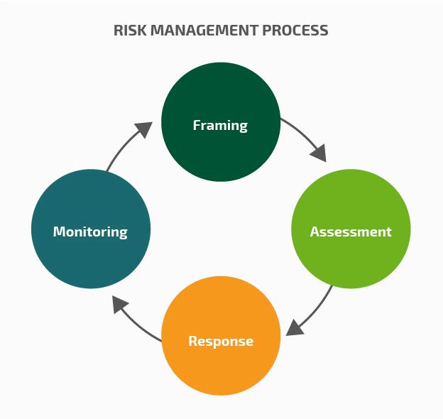 渗透测试评估风险的简要指南Part 1
