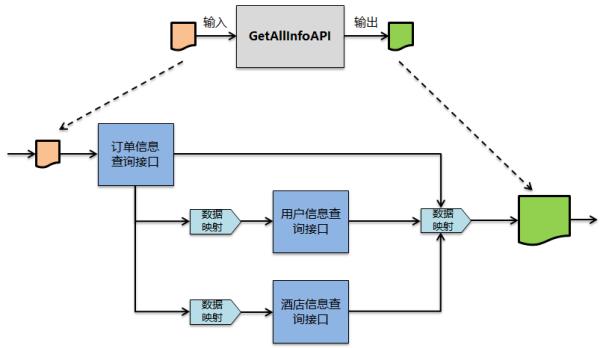 微服务设计-服务组合和可视化编排思考