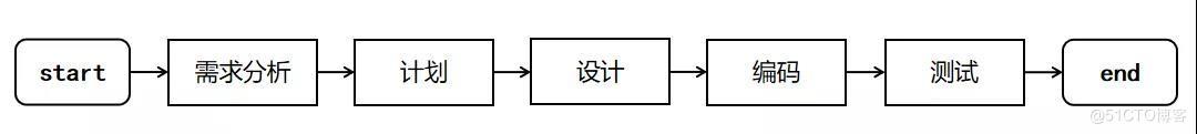 watermark,size_14,text_QDUxQ1RP5Y2a5a6i,color_FFFFFF,t_100,g_se,x_10,y_10,shadow_20,type_ZmFuZ3poZW5naGVpdGk=